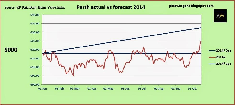 Perth actual vs forecast 2014