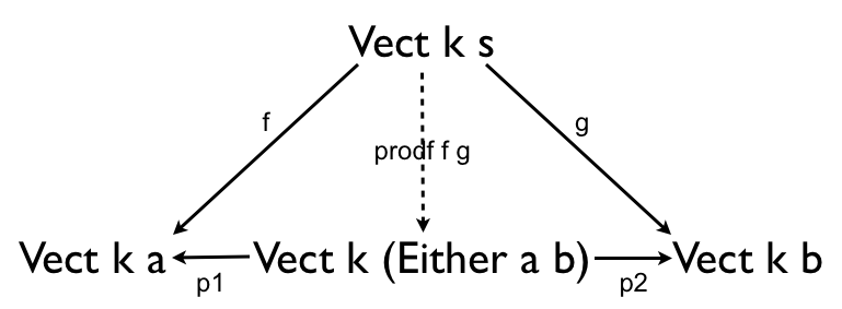 Vector space tensor product