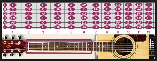 nada pada fret gitar