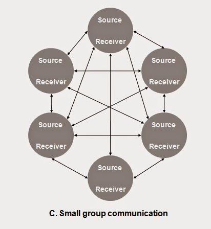 Insight 2 journalism communication process and how we communicate in mass communication basically have a large number of audience and they are all cant grouped together in one place so we need certain tool or technology ccuart Gallery