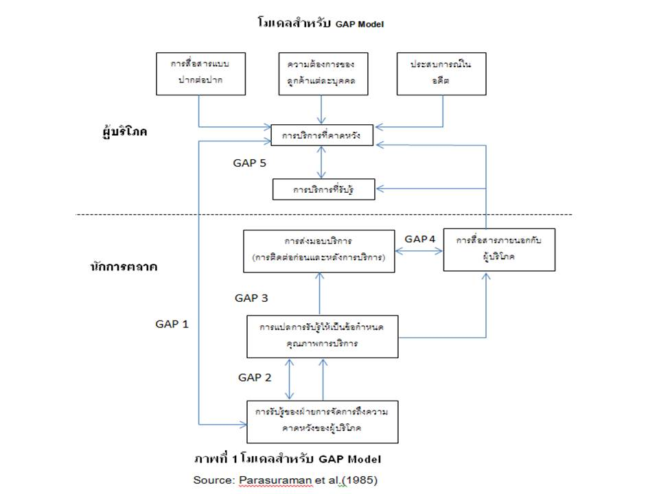 the gap model a conceptual model This is a reason to show it in the model domain modeling  domain model - exclude conceptual classes in  the gap between our mental model of the domain and.