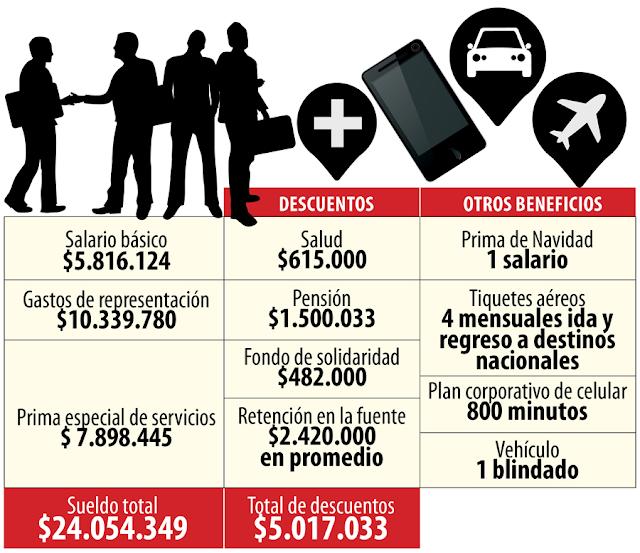 cuanto-gana-congresista-colombia