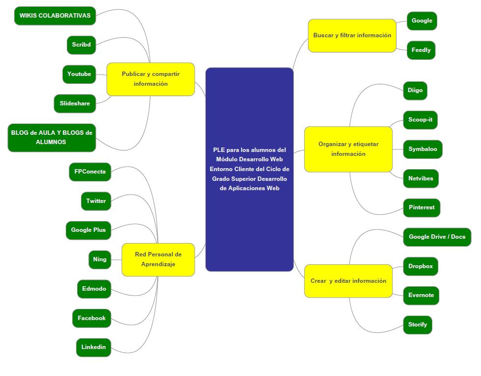 PLE para los alumnos del Módulo Desarrollo Web en Entorno ...