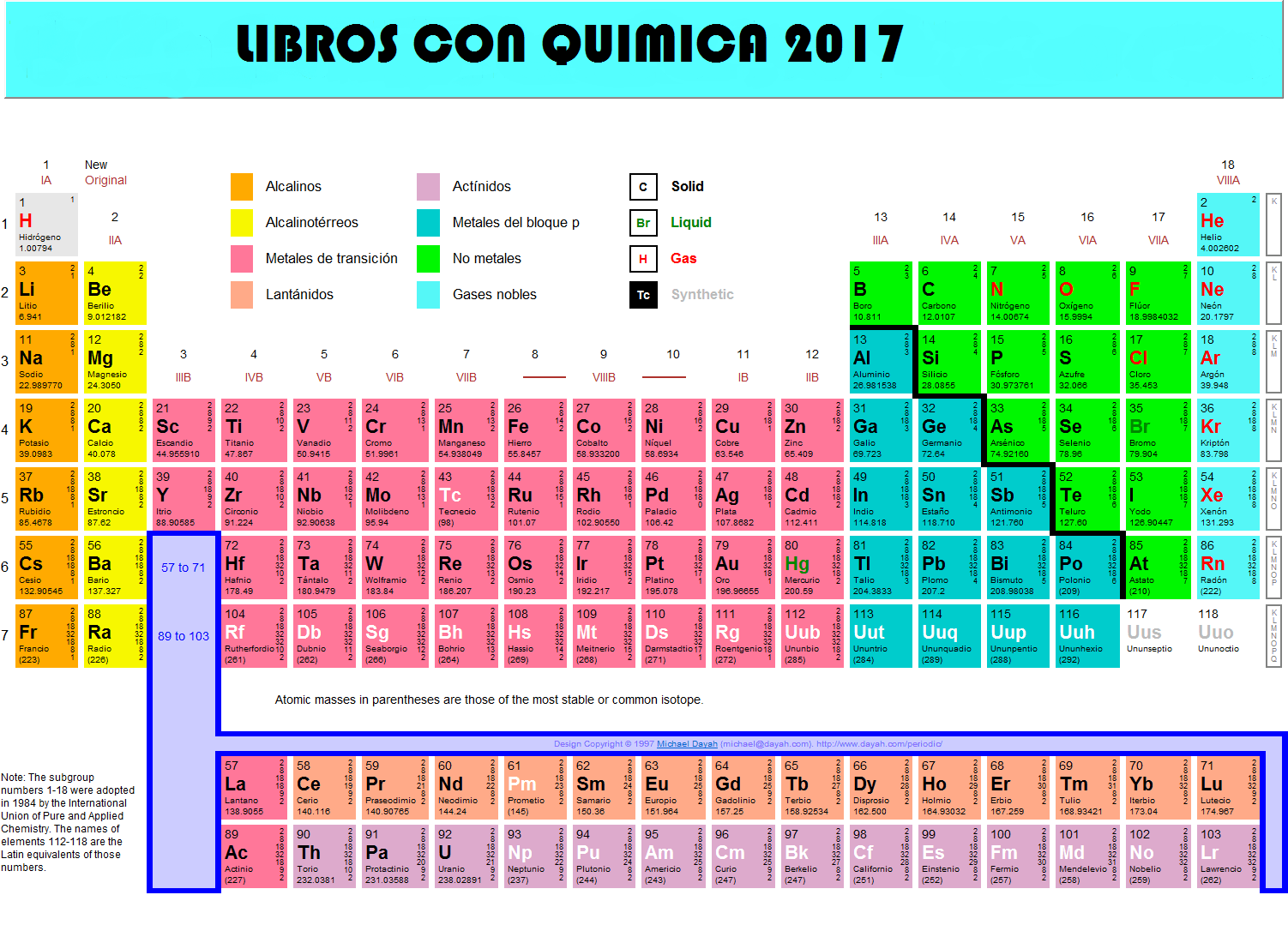 Reto Libros con química 2017