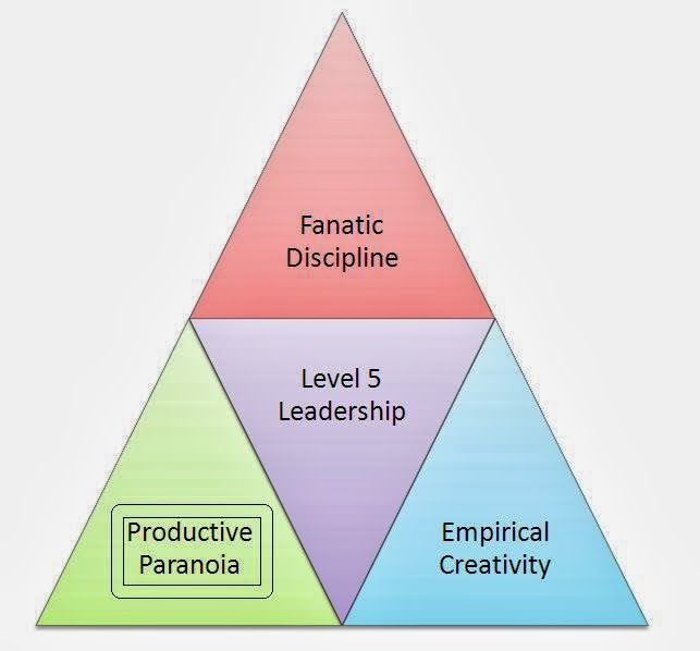 productive leadership Top 9 leadership behaviors that drive employee commitment productivity suffers, as well as we specialize in leadership and performance development that.