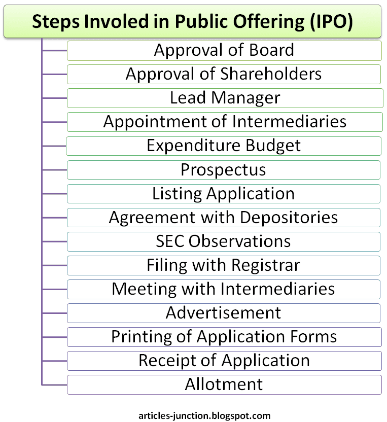 Process Involved in Public Offering (IPO)