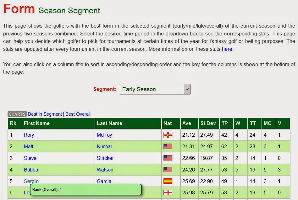 new season segment page showing more stats on selected overallearlymidlate season form