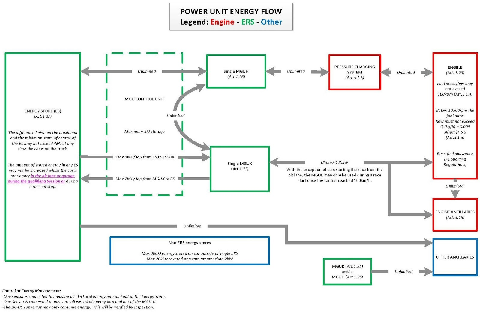 EMS%2B01 energy recovery system fundamentals and taking a look at ferrari's