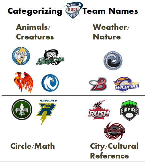 Sludge Output: Categorizing Names of Pro Ultimate Teams