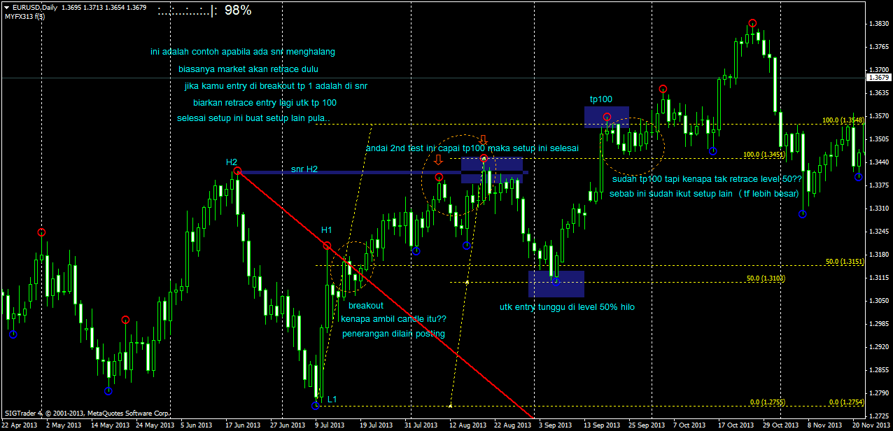 Support and Resistance Trading Strategy  The Advanced