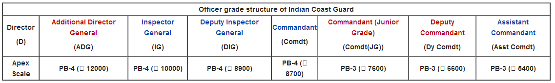 Officer grade structure of Indian Coast Guard
