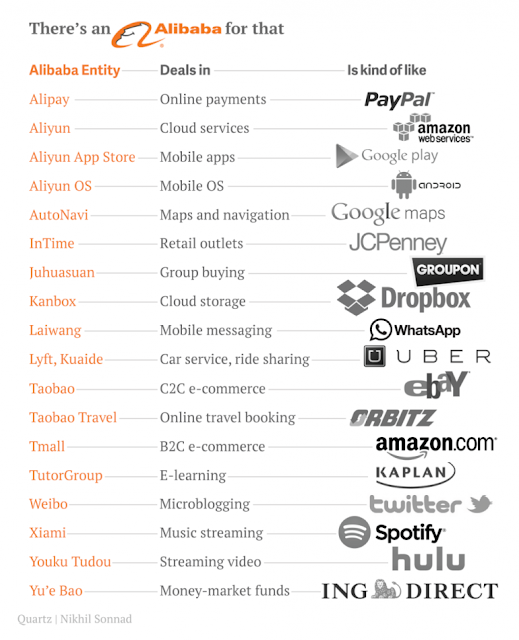"""Alibaba and its  US equivalent competitors"""