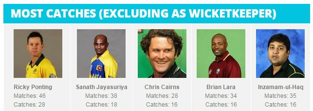 ICC-Cricket-World-Cup-MOST-CATCHES-all-times-stats-record