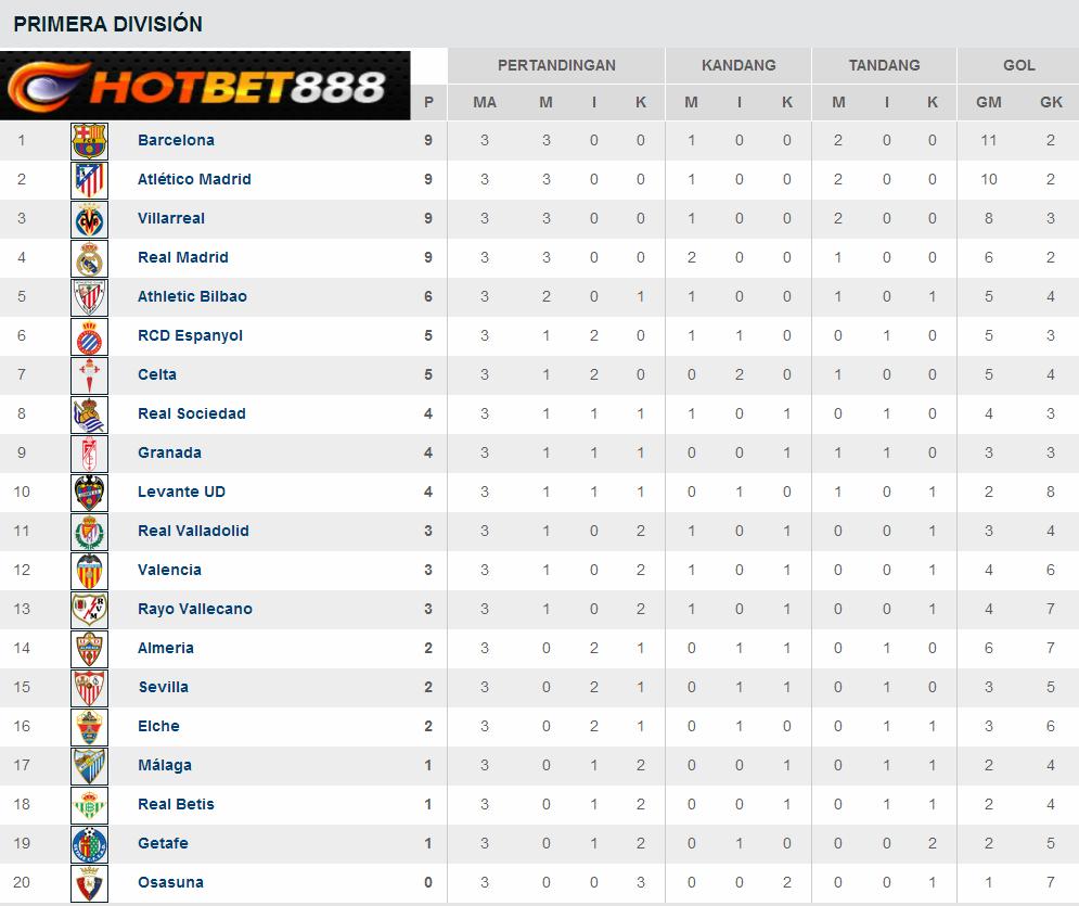 Klasemen+Liga+Spanyol+periode+18+August+-+02+September+2013.png