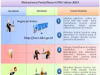 Prosedur pendaftaran CPNS 2014