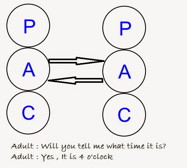 a transactional communication analysis can managers really agree Transactional analysis 1 managing transactional analysis• your people management skills are your key to success• for example role playing• employee: i am really • boss: you can come to having problems with ms me all the time i guess x.