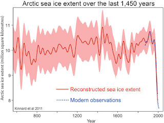 graph showing how unprecedented the drop in Arctic ice cover is in historical terms