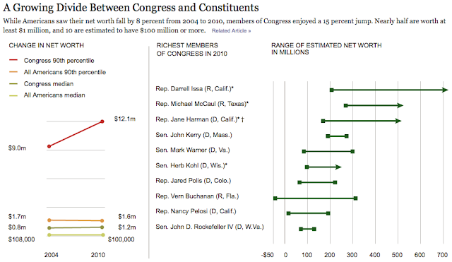 Congress Twice As Rich As It Was In 1984 - Congress net worth