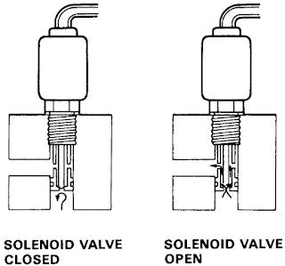 Solenoid Valve Pada Karburator