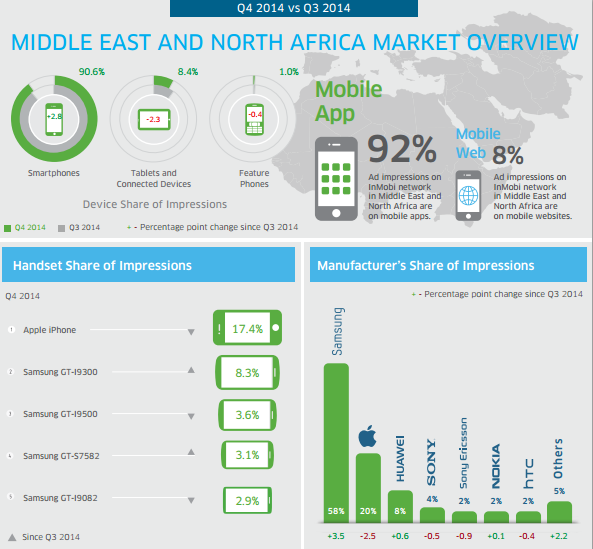 handsets with highest mobile advertising  in MENA countries