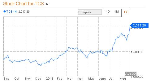 TCS Stock price chart