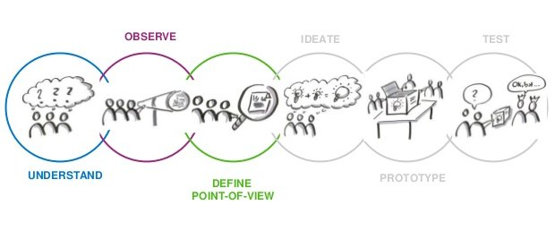 Design Thinking 6-step Process