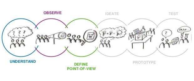 Design Thinking 6-step Process