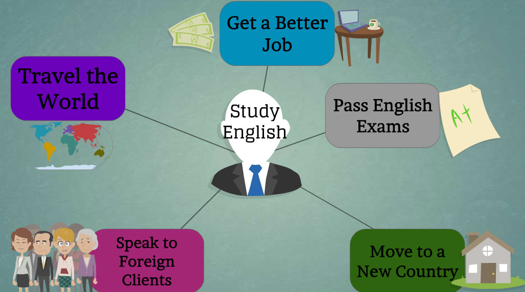 my english study My english studies today it is quite evident that everyone should know at least one foreign language knowing one or more foreign languages makes it possible to get acquainted with different ways of.
