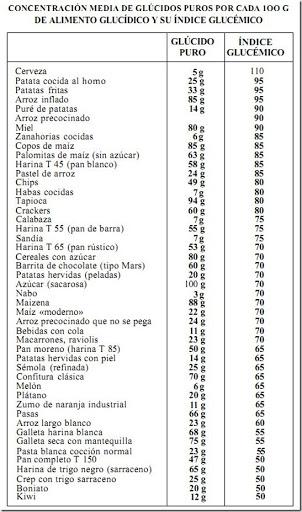 tabla alimentos glucidos
