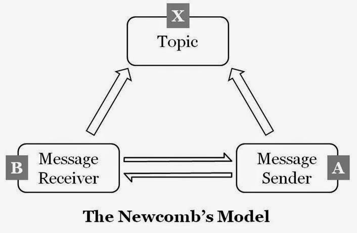 Fitri diah woro u model komunikasi defleur ccuart Choice Image