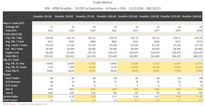 SPX Short Options Straddle Trade Metrics - 59 DTE - IV Rank < 50 - Risk:Reward 10% Exits