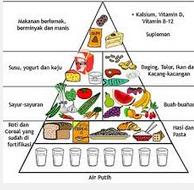 Contoh Daftar Menu Diet Seminggu Menurunkan Berat Badan