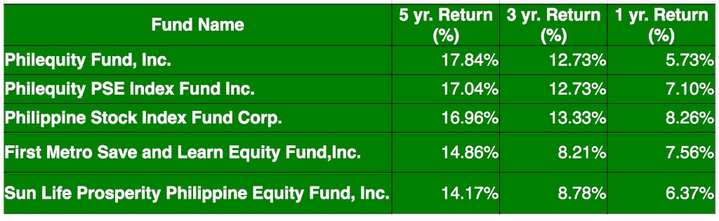 Best performing mutual funds in the Philippines as of August 10, 2015