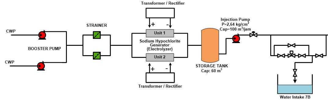 Sistem Kerja Chlorination Plant