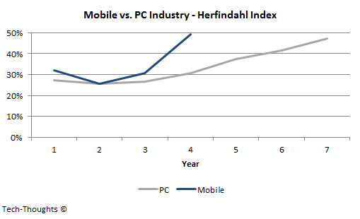 Mobile vs. PC Industry - Herfindahl Index