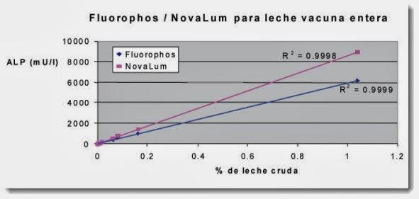 NovaLum vs. Fluorophos