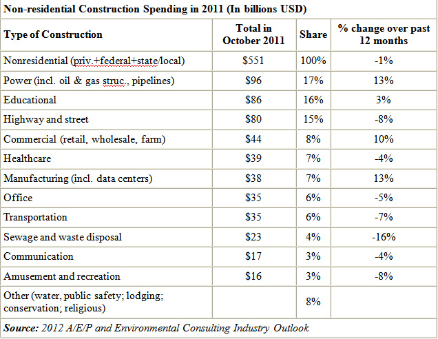 non residential construction spending 2011
