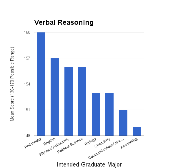 Gre analytical writing 3.0 score