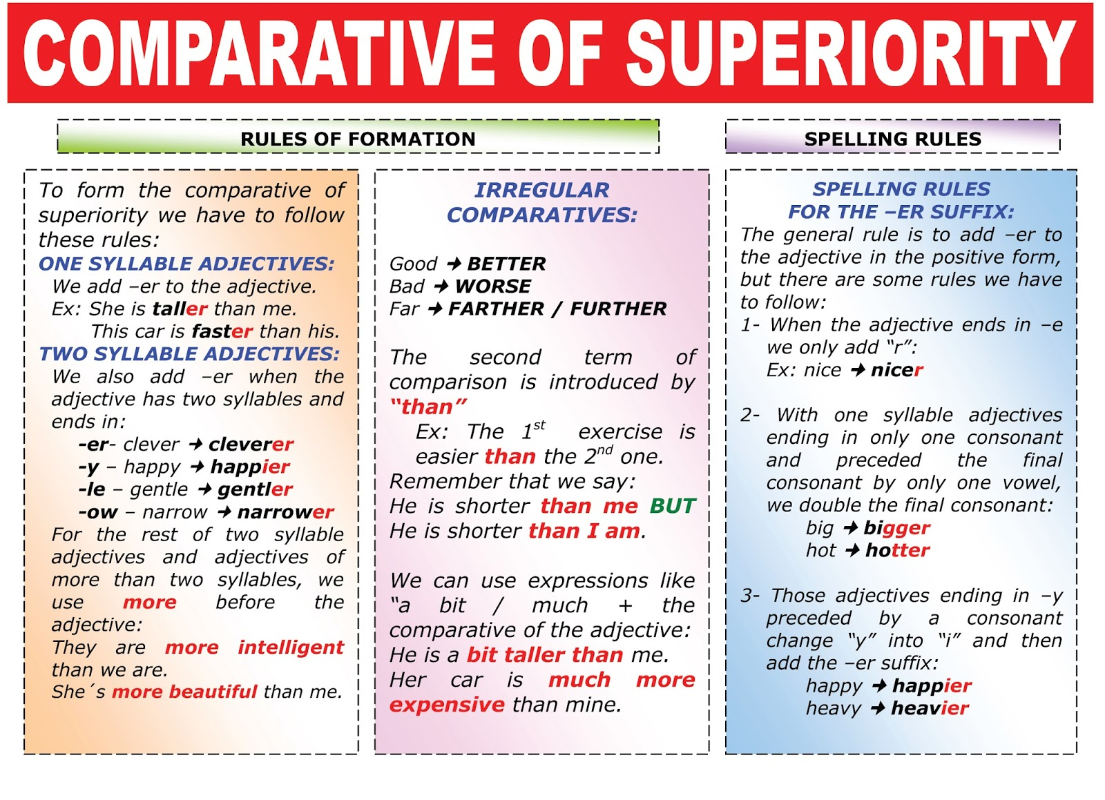 comparatives and superlatives They take three forms—positive, comparative, and superlative a positive  adjective is used without a comparison, a comparative is used to.