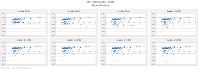 SPX Short Options Straddle Scatter Plot IV versus P&L - 45 DTE - Risk:Reward 35% Exits