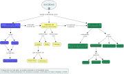 Mapa conceptual sobre apunte Nº 5. Publicadas por Ignacio a la/s 6:29 a.m. estatus roles instituciones