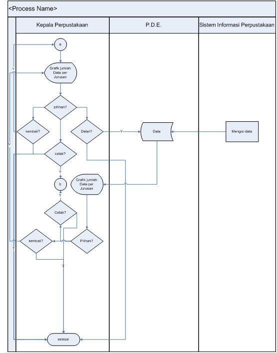 Dunia database bab iii berikut adalah lanjutan sysflow dari dimensi mahasiswa bila ingin melihat lebih detail dari grafik berdasar jurusan maka akan muncul grafik data ccuart Image collections