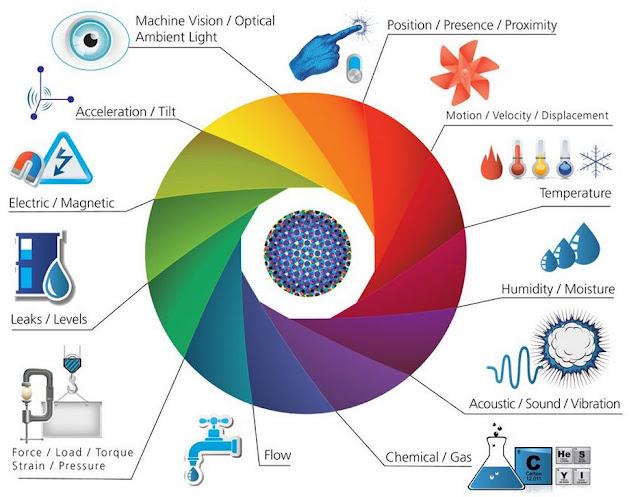 Sensores IoT - Sensors