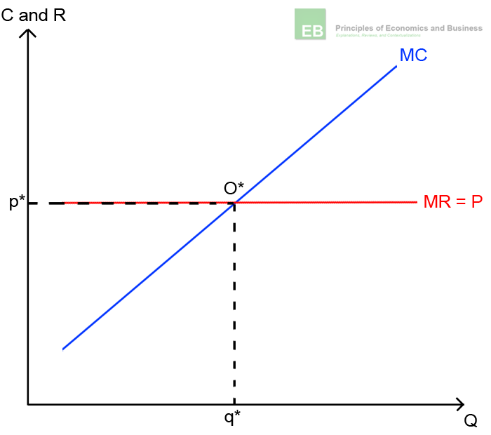 Illustration of the profit maximization of a competitive firm