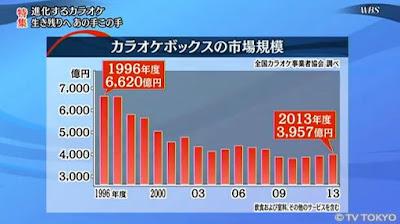 カラオケ市場規模