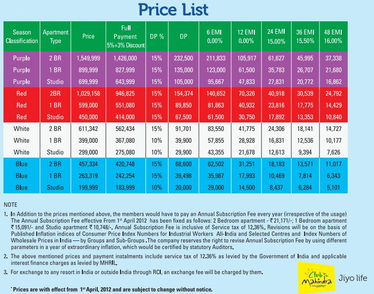 Product Review Why You Should Never Buy Club Mahindra