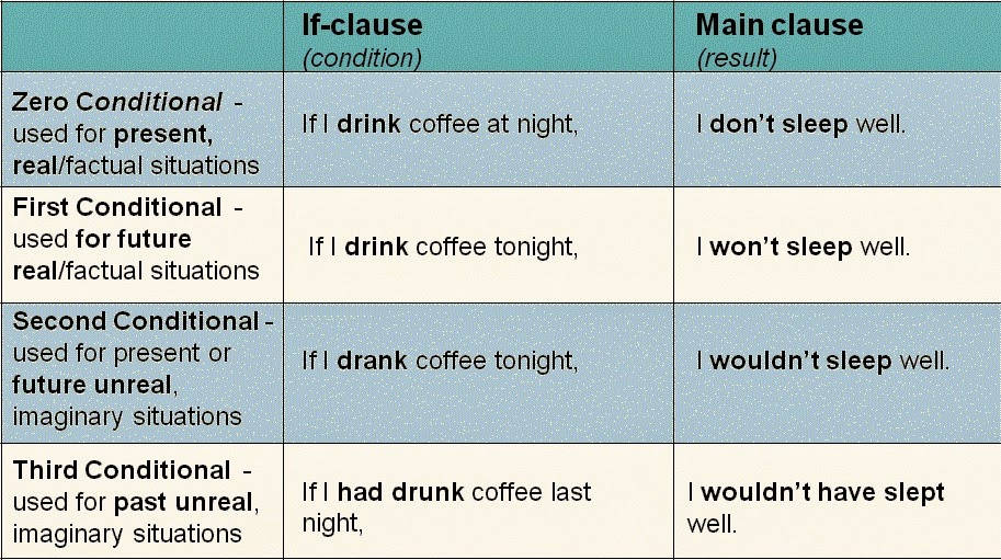 Conditional If Clauses Grammar Explanation And Sentences Learn