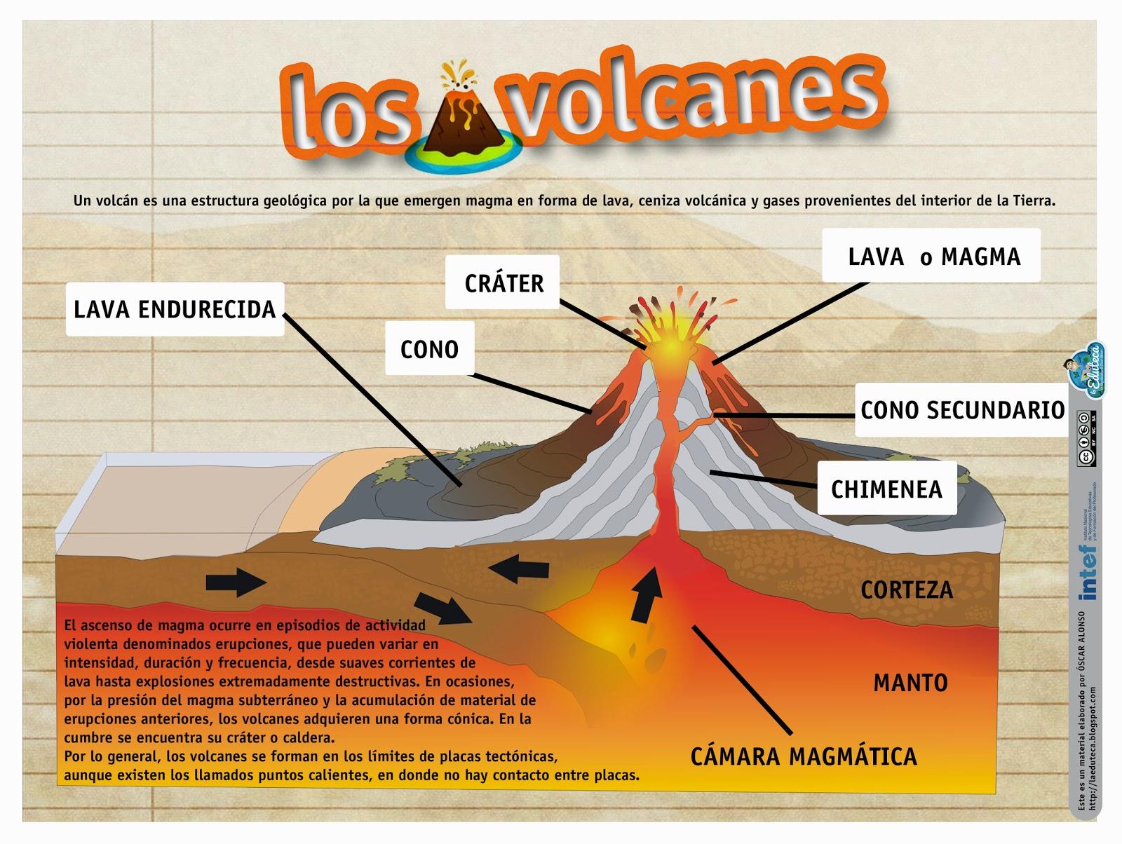 Recursos primaria esquema sobre los volcanes la eduteca for Ministerio de interior en ingles