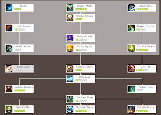 Ragnarok Online 2 LotS Rogue Skill Build