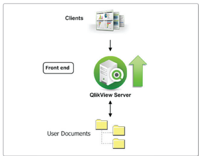 2 scaling up and scaling out qlikview 39 s ideas that you for Architecture qlikview